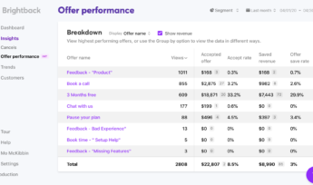 Offer performance